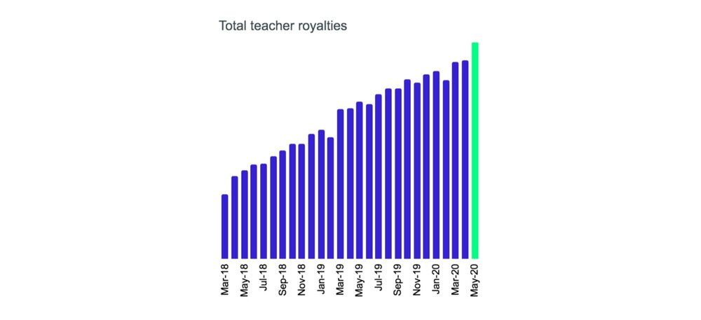 The green bar indicates estimated total teacher royalty earnings projected for May, 2020.