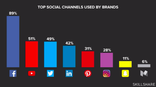 Some of the most common social media platforms used by brands.