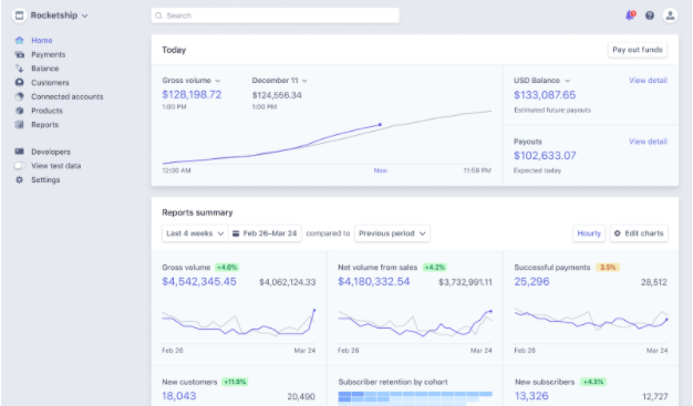Stripe is a payment processor beloved by small businesses and large corporations alike.