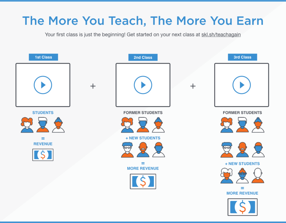 Teach Again To Earn More on Skillshare