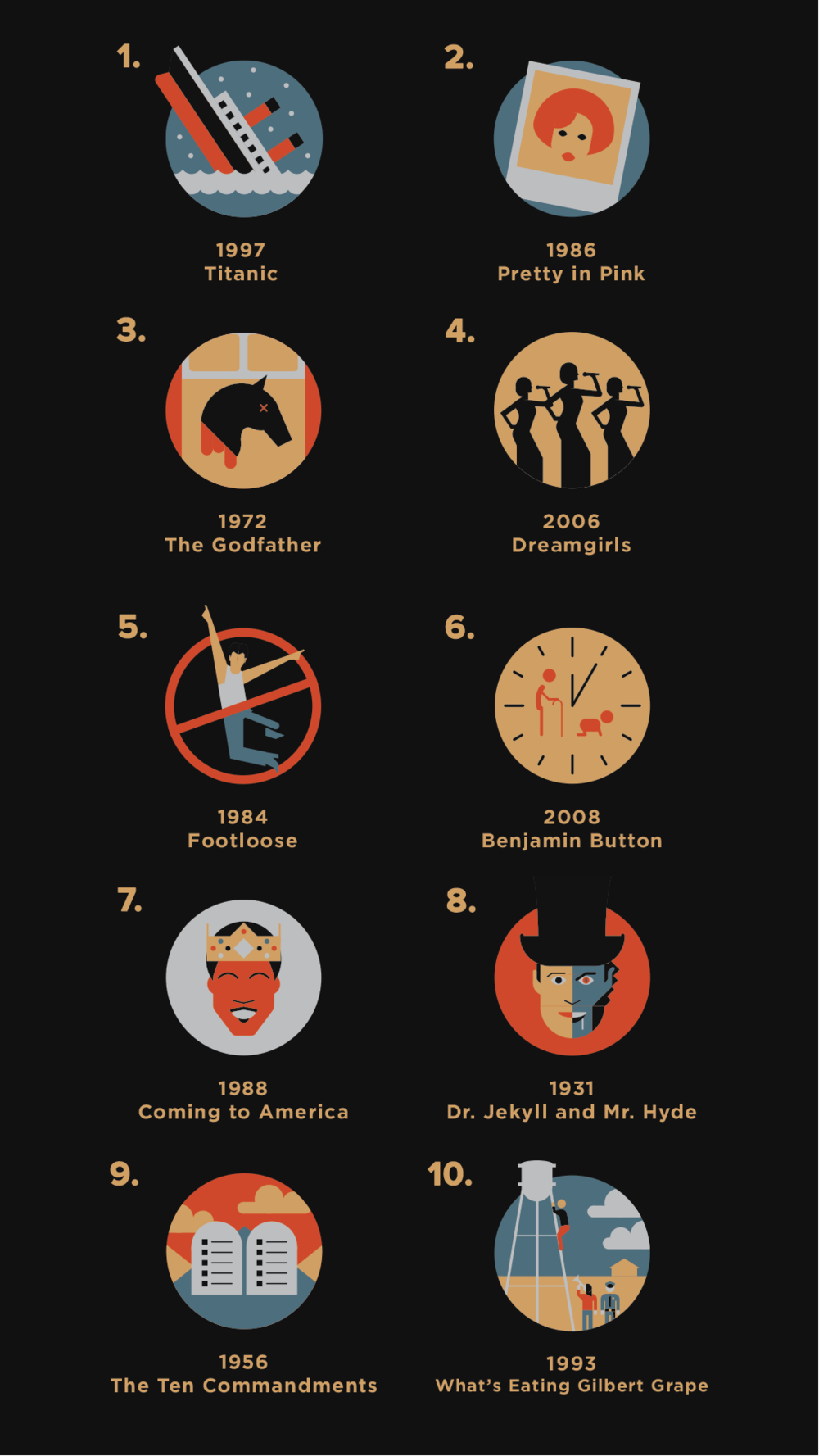 Guess the Movie Answer Key