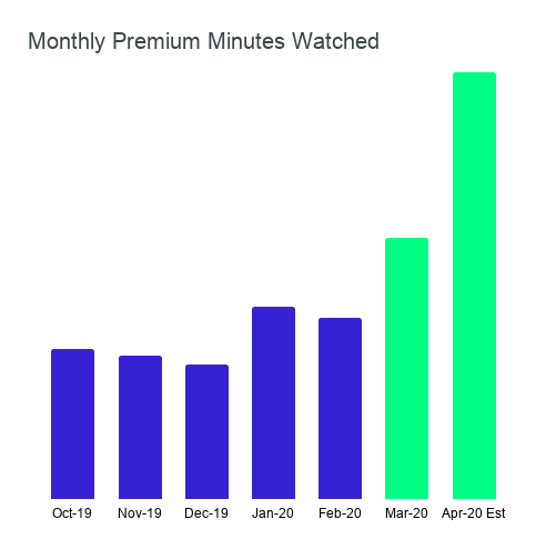 Monthly Premium Minutes Watched.png
