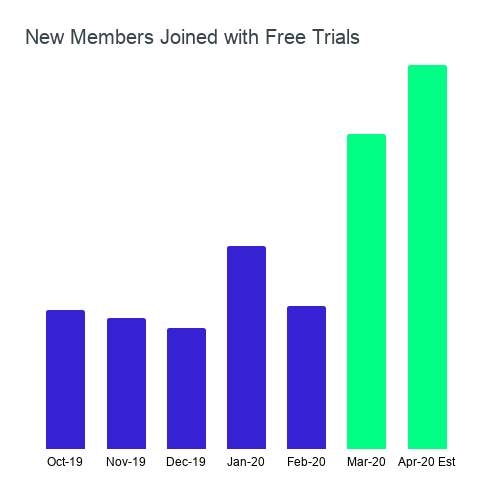 New Members Joined with Free Trials.png