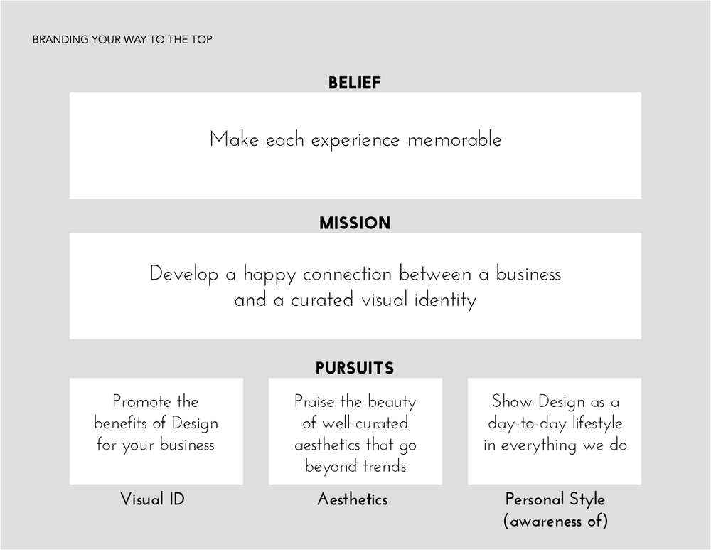 Project created by Caro Laina   Class: Personal and Lifestyle Branding: Building Your Story
